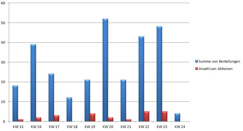 Auswirkung von Aktionen auf Bestellungen beim Crowdfunding von Keyve