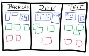 Ist-Zustand (blau), Ideal-Bild (grün), Schritte/Maßnahmen (rot)